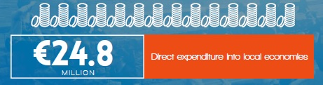 Event Management - Direct Expenditure