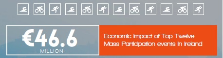 Event Management - Economic Impact