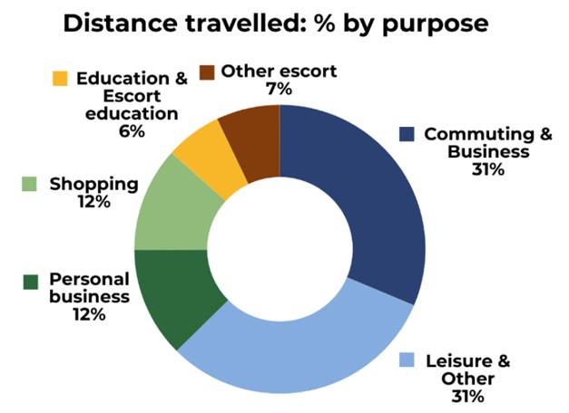 Distance Travelled by purpose as a pie chart
