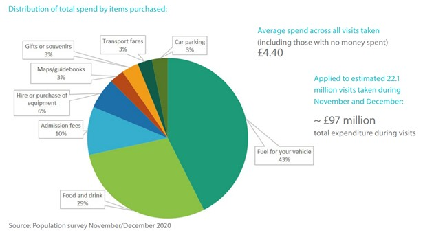 Pie chart showing population spend in NI